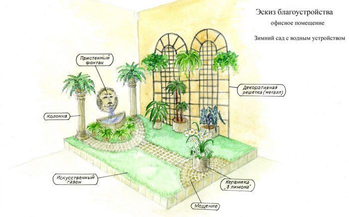 схема оформления зимнего сада