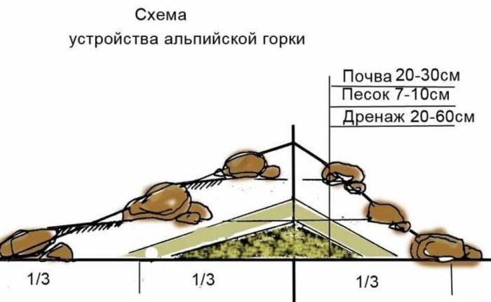 схема альпинария по слоям